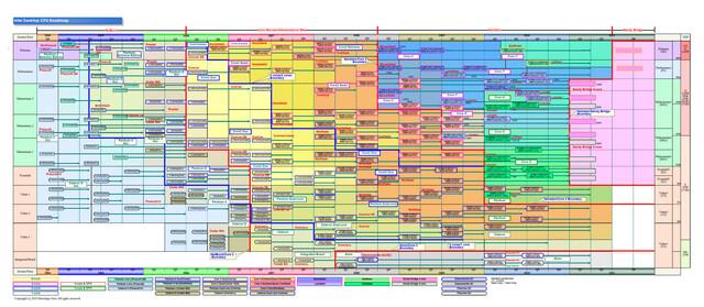 Desktop-Roadmap für Intel-CPUs