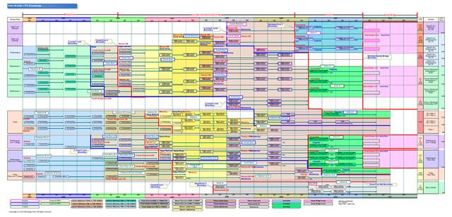 Notebook-Roadmap für Intel-CPUs