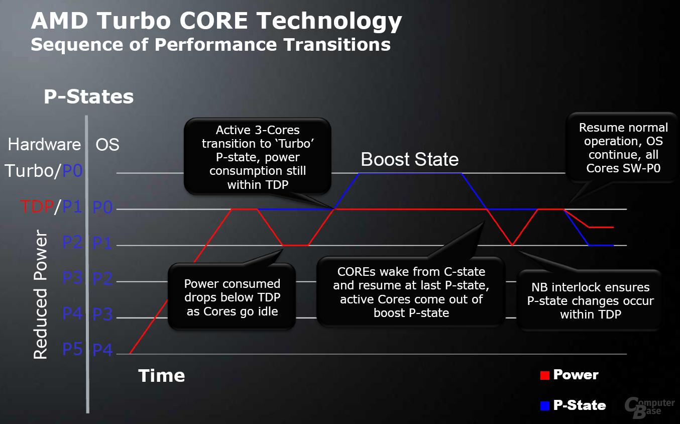 AMDs Turbo CORE