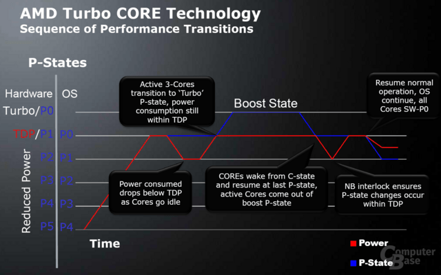 AMDs Turbo CORE