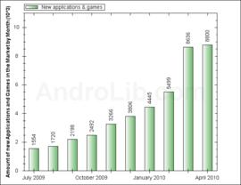 Anzahl neuer Applikationen und Spiele pro Monat