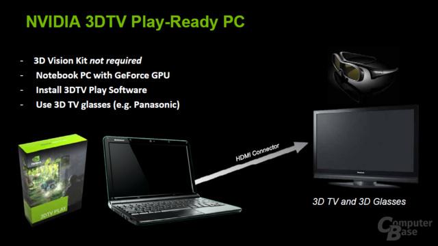 Nvidia Verde-Programm