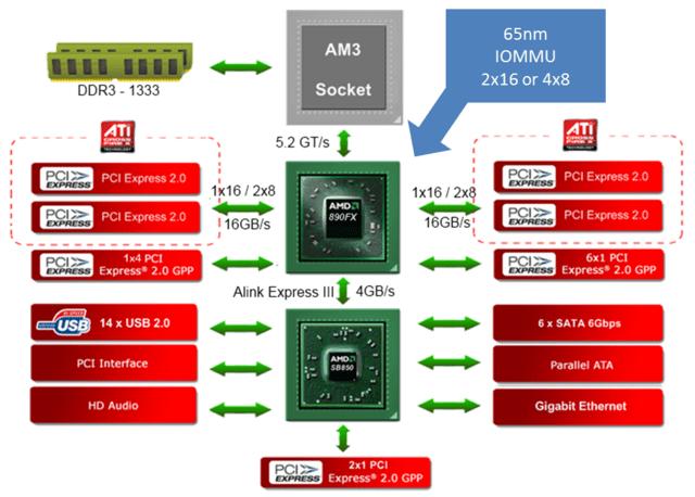 AMD 890FX – Blockdiagramm