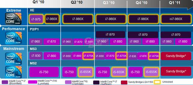 Einordnung der neuen Intel-Prozessoren