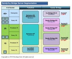 Aufteilung der Server-CPUs