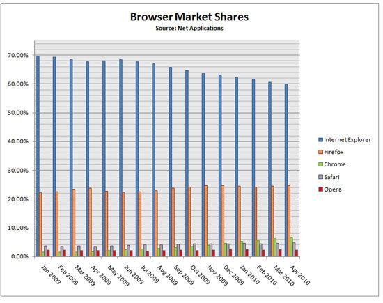 Marktanteile der Browser laut Net Applications