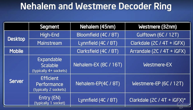Westmere Decoder Ring