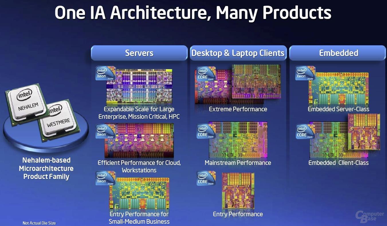 eine Architektur - viele Produkte