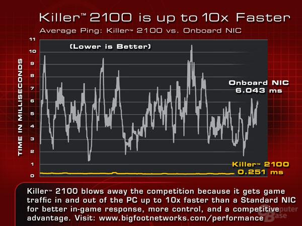 Vergleich der Latenz zwischen der Killer 2100 und einem Onboard-Netzwerkcontroller