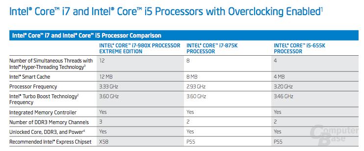 Intel-CPUs mit freiem Multiplikator