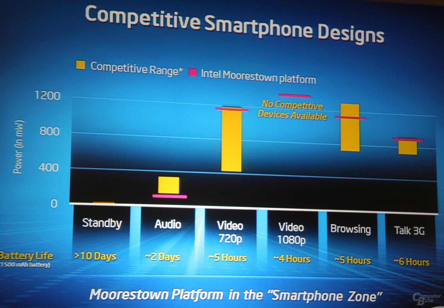 Moorestown-Stromverbrauch zur Konkurrenz