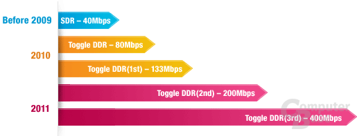 Toggle DDR Trend