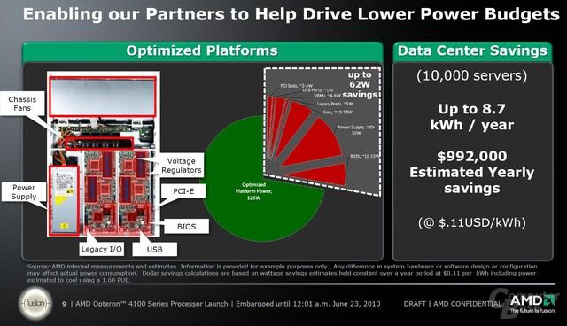 Plattform zum Stromsparen optimieren