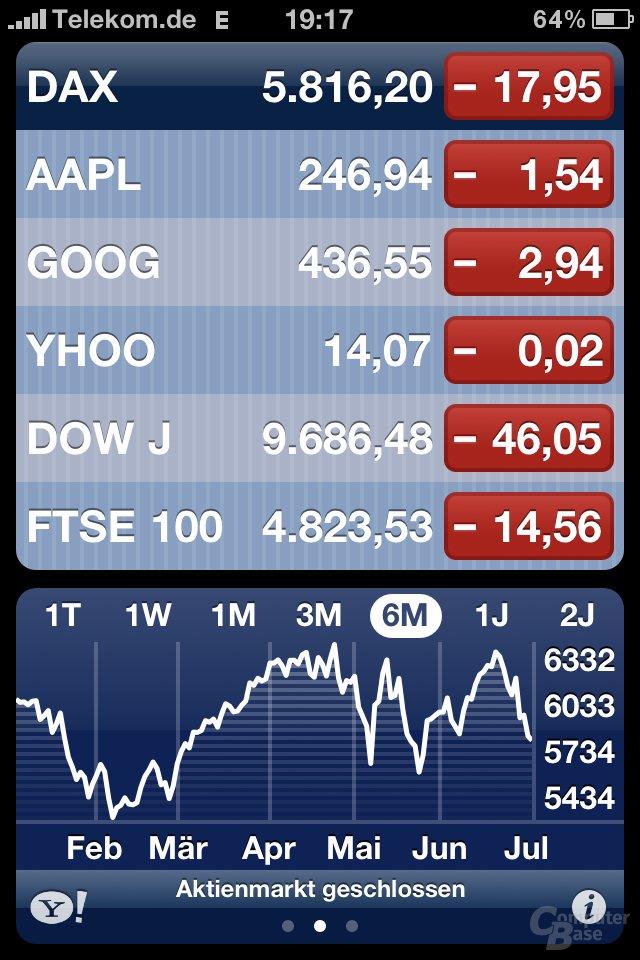 iPhone 4: Aktienkurse
