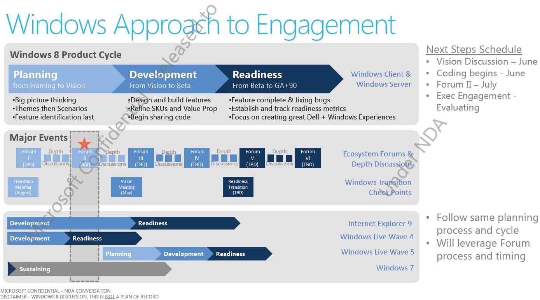 Windows 8-Planungen