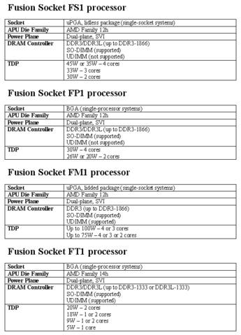 Gerüchte über Fusion-Sockel