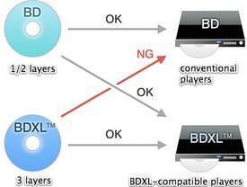 BDXL nur auf neuen Geräten