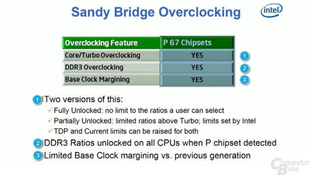 Sandy Bridge und P67-Chipsatz