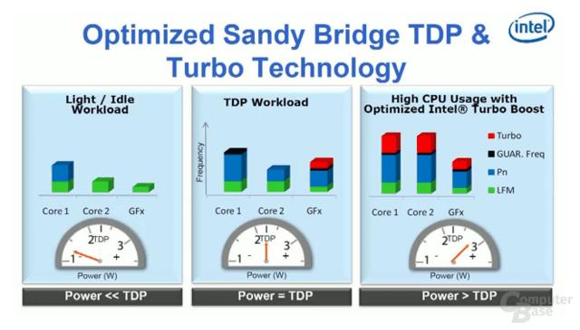 """""""Sandy Bridge"""" und der Turbo"""