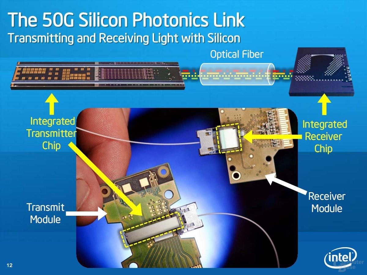 The 50G Si Photonics Link