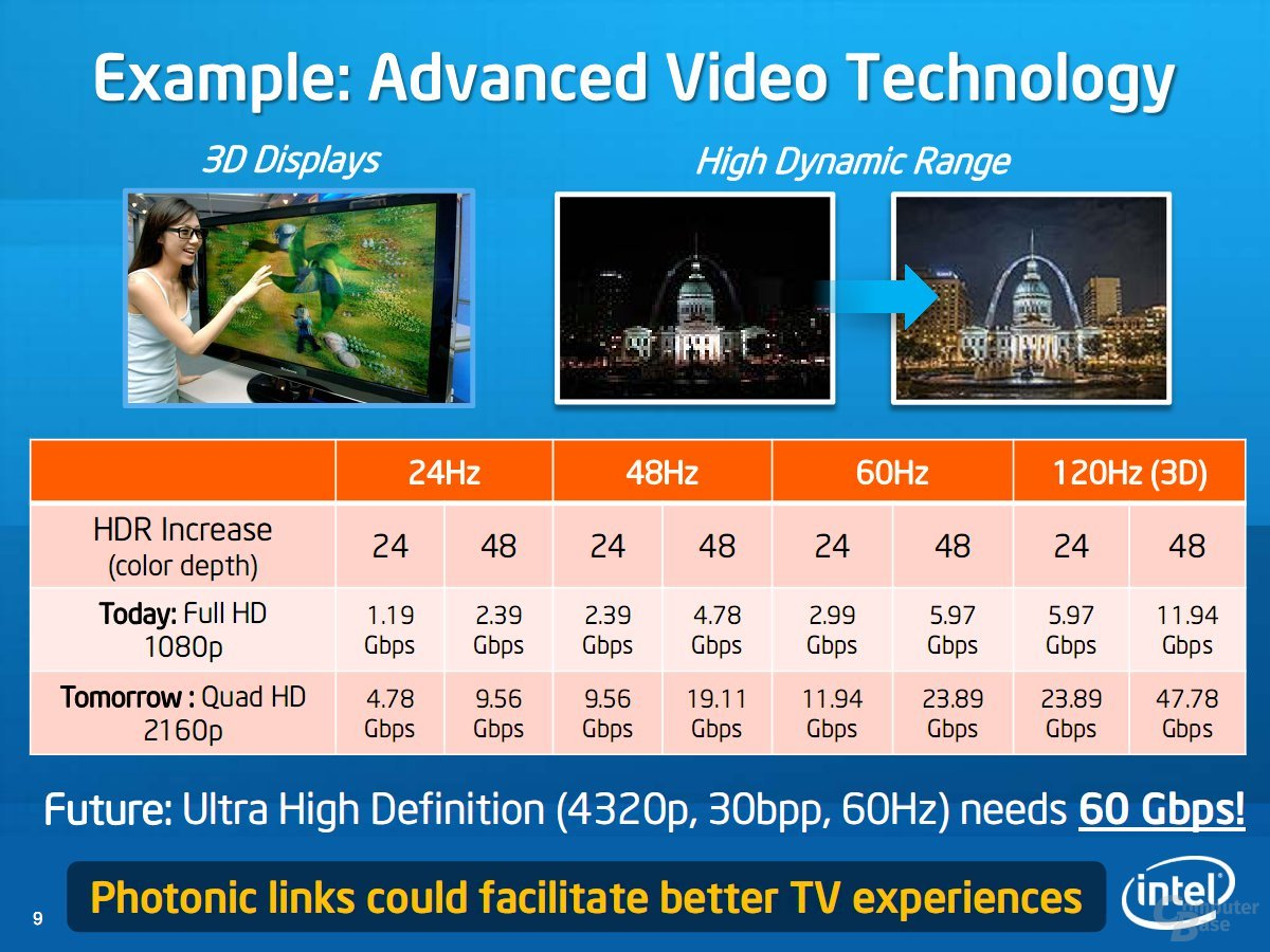 Example: Advanced Video Technology