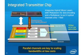 Integrated Transmitter Chip