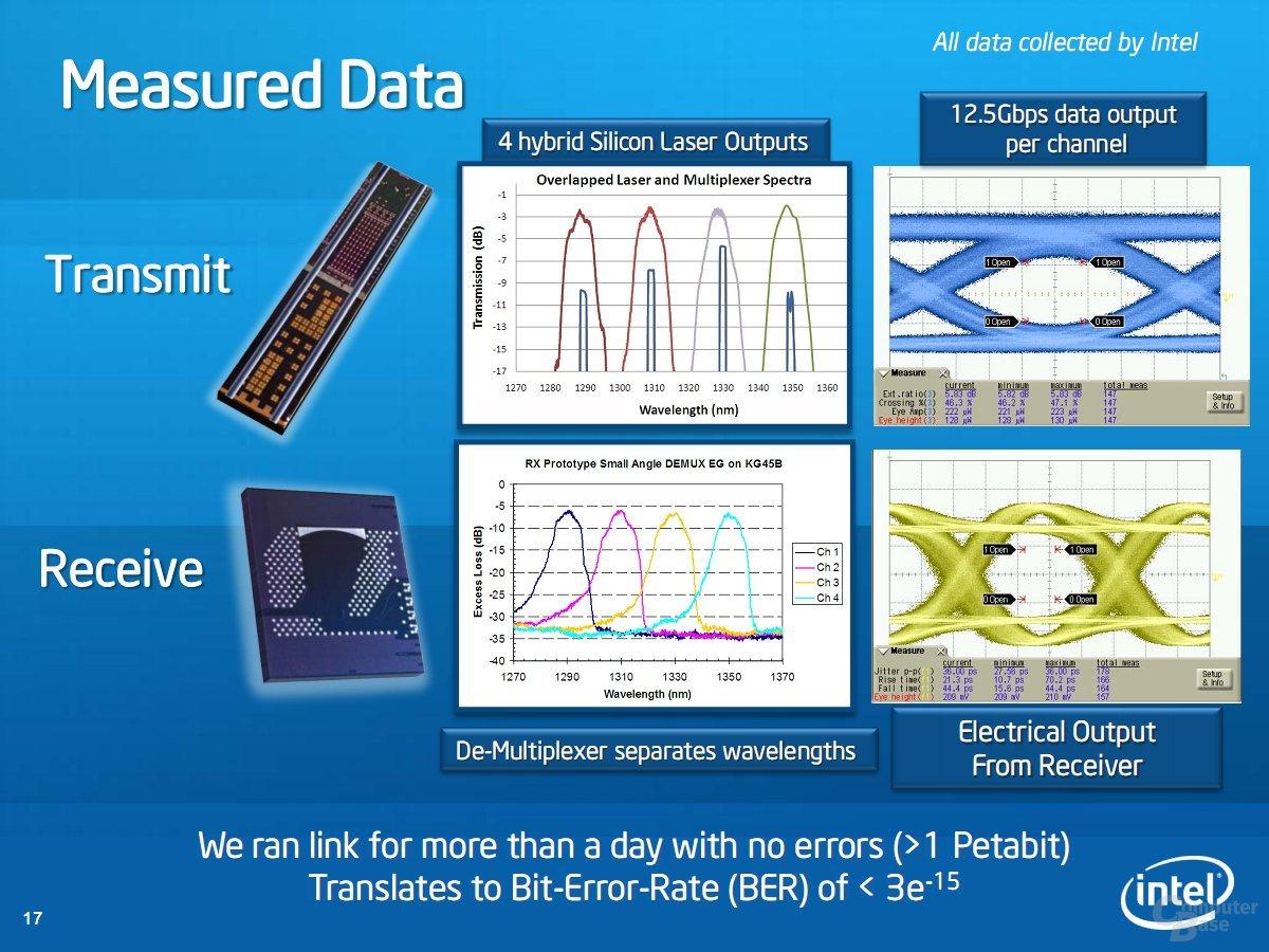 Measured Data