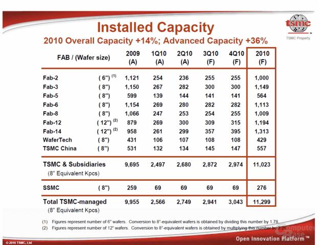 Kapazitäten von TSMC