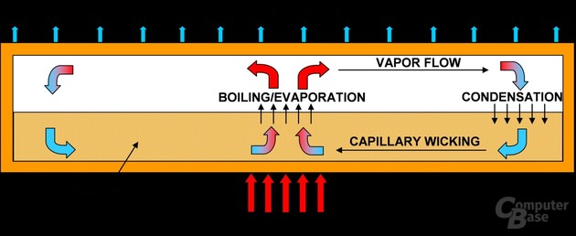 "Prinzip der ""nanowick""-Kühlung"