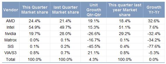Marktanteile der Grafikhersteller