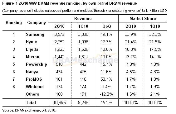 Umsätze der DRAM-Speicherhersteller