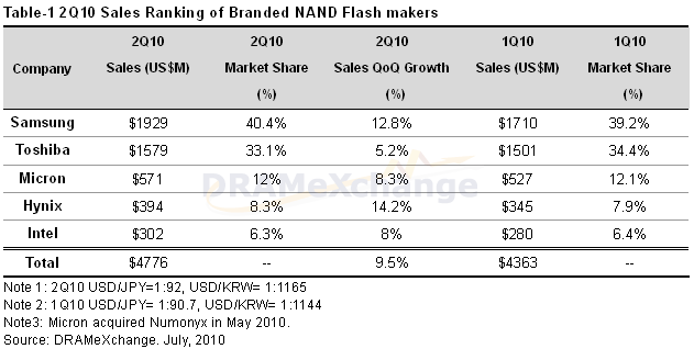 Umsätze der NAND-Flash-Fertiger