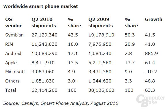 Marktanteil im Smartphone-Segment laut Canalys