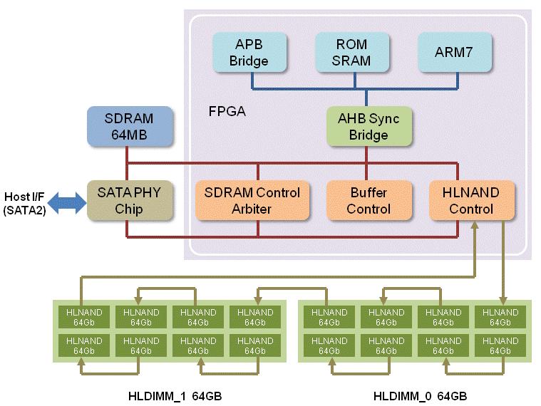 HyperLink-Interface