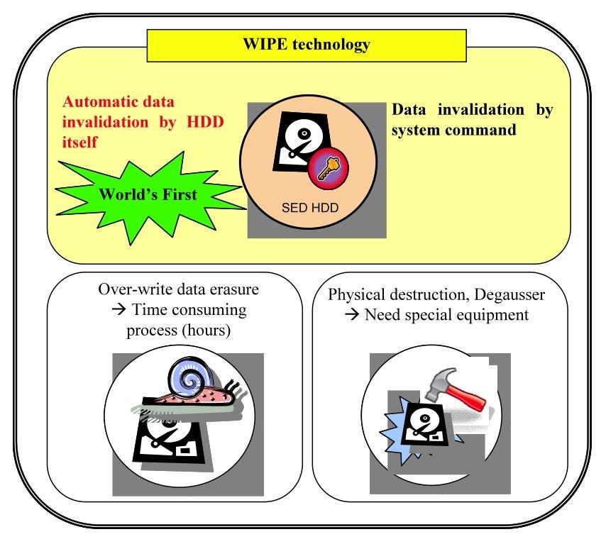 Toshibas Wipe-Technologie