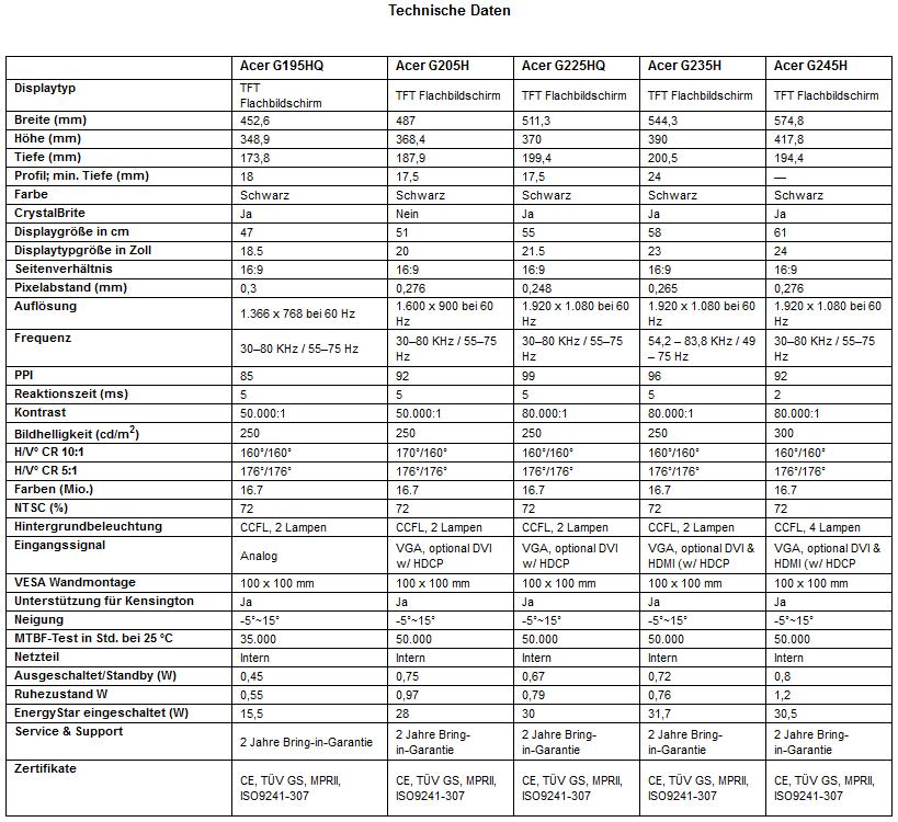 Technische Daten Acer-G5-Serie