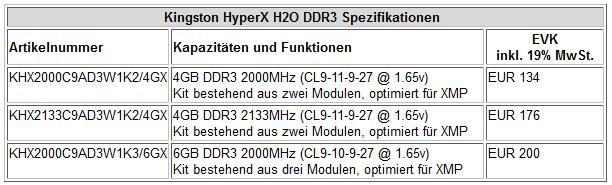 Preise Kingston HyperX H2O
