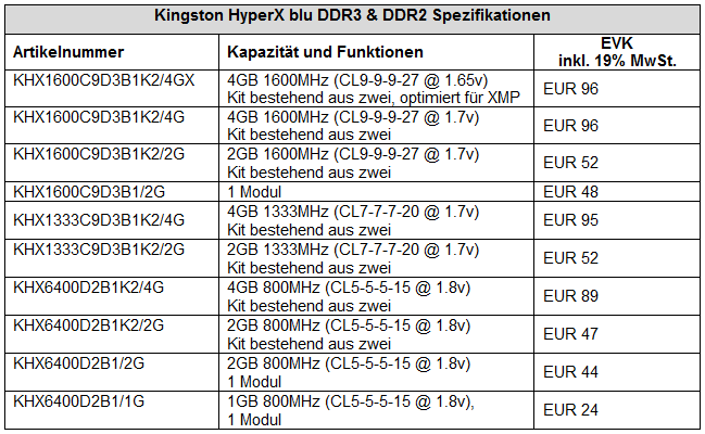 Preise Kingston HyperX blu DDR2