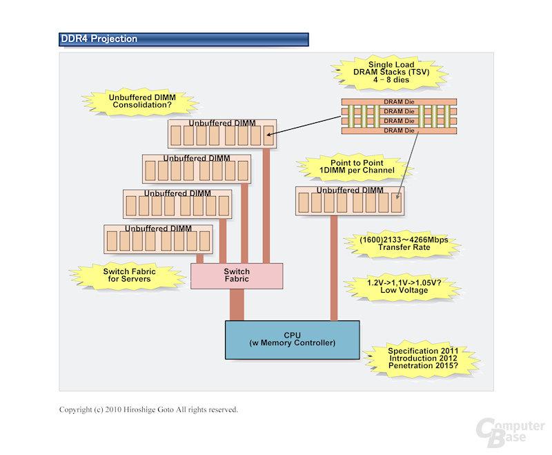 Überblick zu DDR4-Speicher