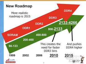 Roadmap für Arbeitsspeicher