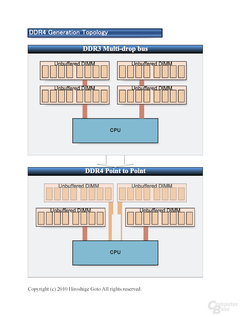 DDR4 zu DDR3