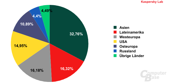 Verteilung der Spam-Quellen nach Regionen