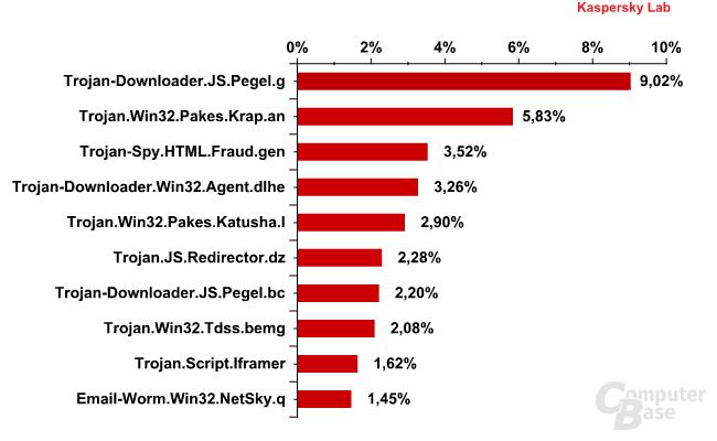 Top 10 der verbreitetsten Schadprogramme