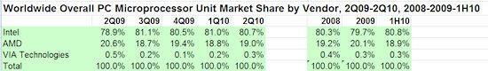 Gesamte CPU-Marktanteile