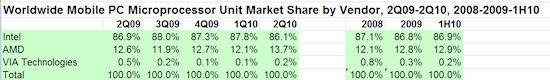 Notebook-CPU-Marktanteile