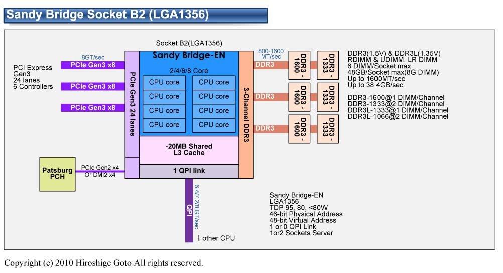 """Intel """"Sandy Bridge EN"""" mit bis zu acht Kerne"""