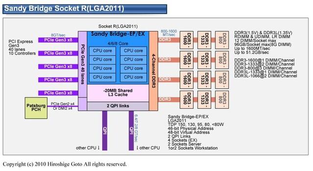 """Intel """"Sandy Bridge EP"""" mit bis zu acht Kernen"""