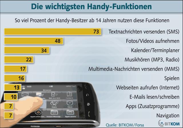 Umfrage - Genutzte Handyfunktionen in Deutschland 2012