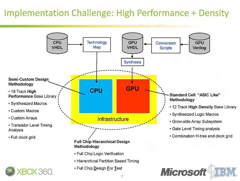 IBMs SoC-Design für Xbox 360 Slim