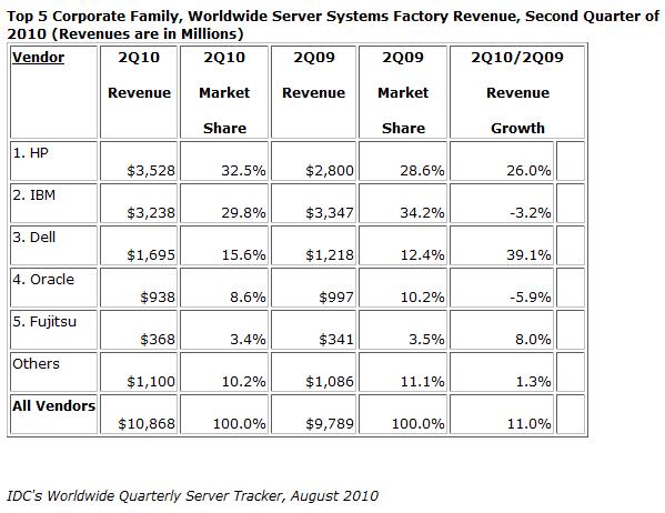 Marktanteile und Umsätze bei Servern
